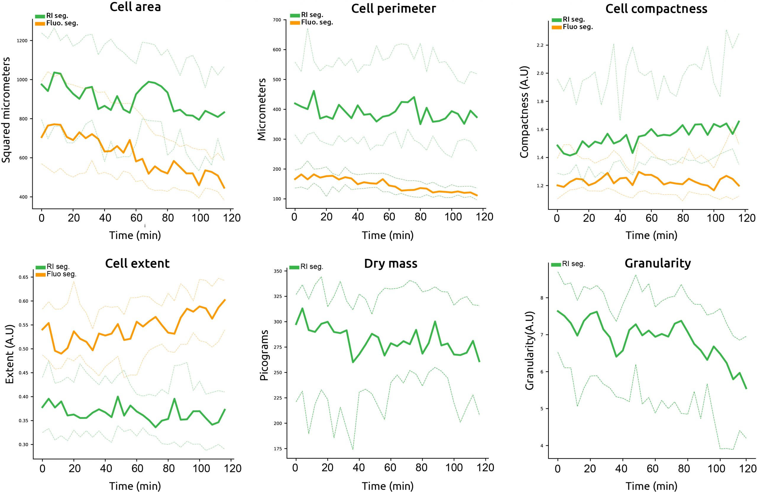 How are cell metrics impacted?