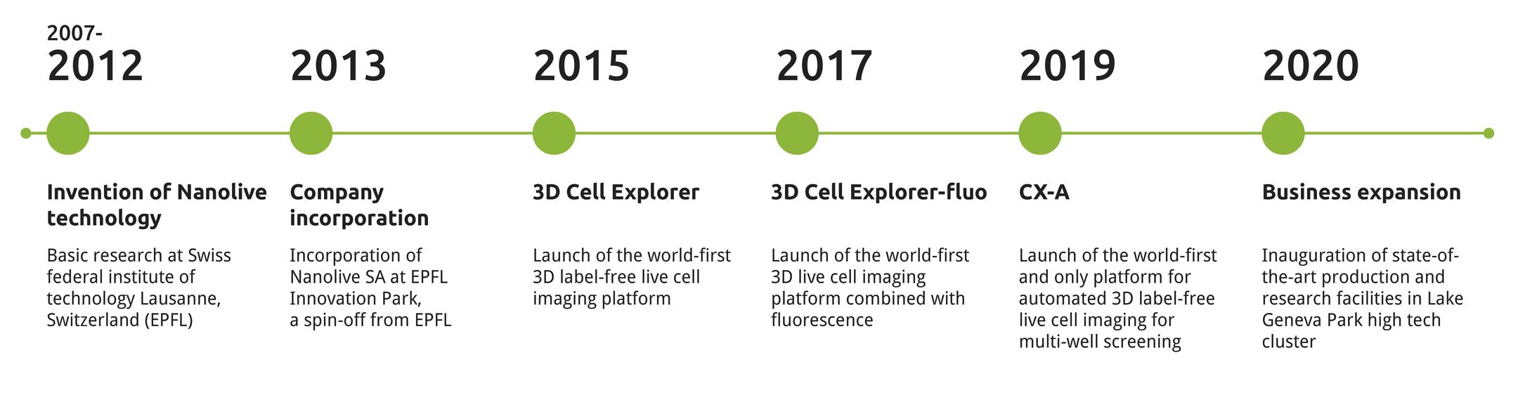 nanolive-graphic-milestones