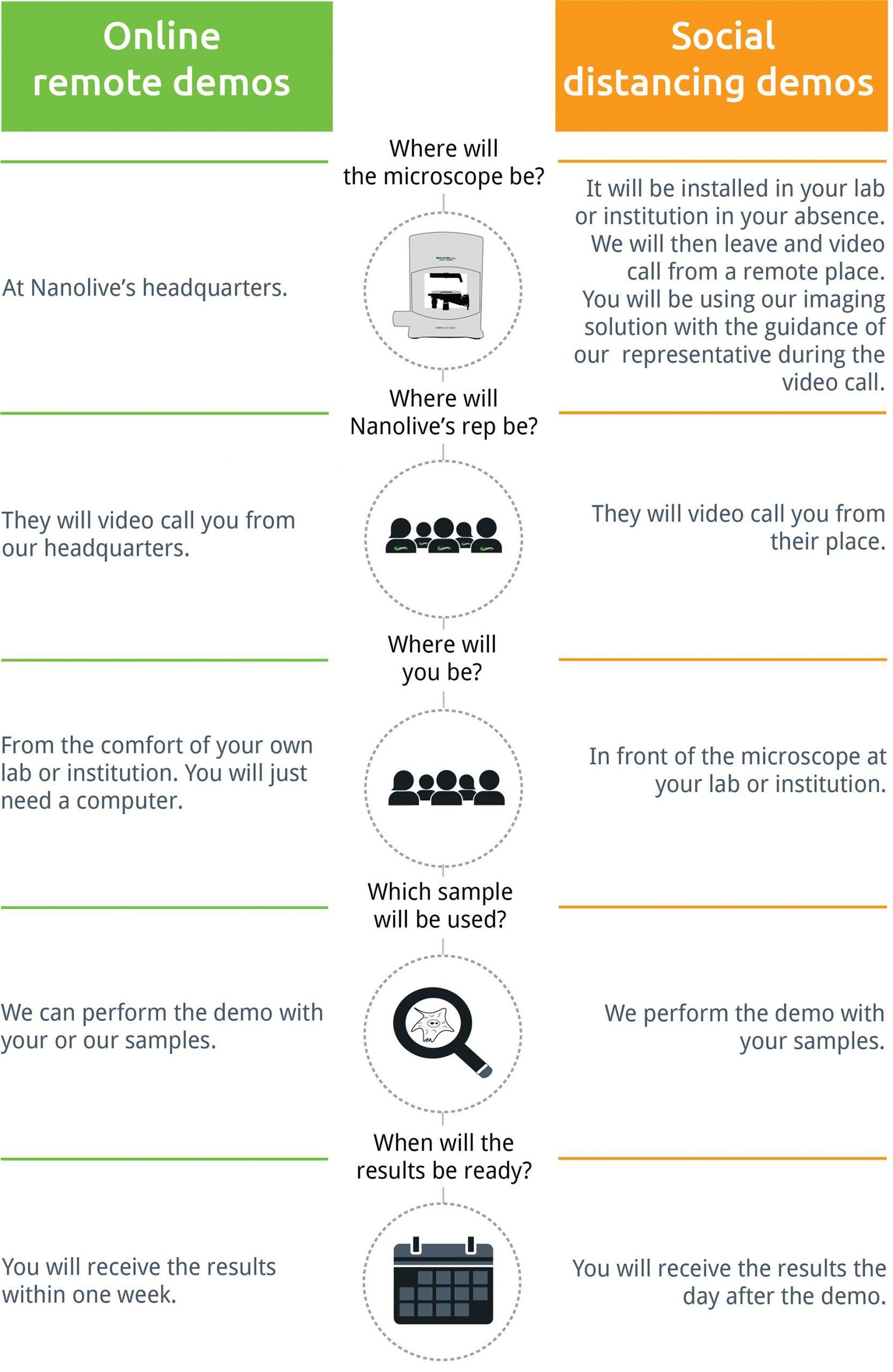 Online Demos Social Distancing Demos Infographics